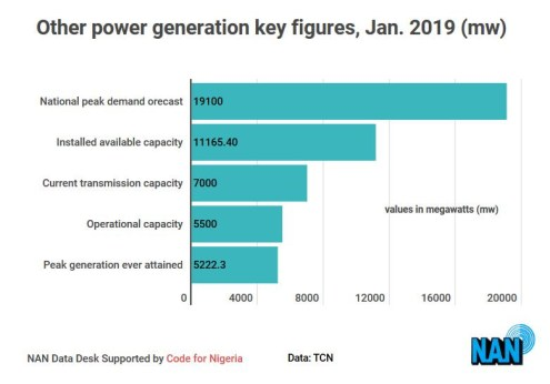 Other power generation key figures January 2019