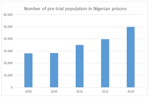 Number of pre-trial population in Nigerian prisons