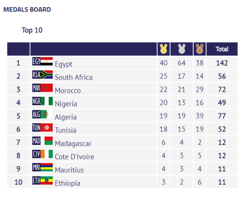 Medal-table-27-08