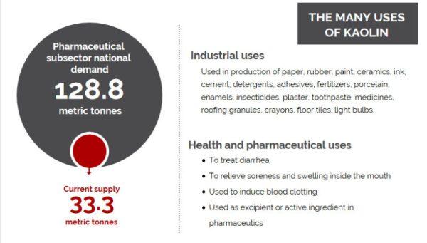 The many uses of kaolin