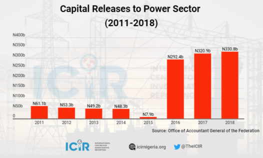 Infograph of Capital Releases to Power Sector 2011 to 2018 Source The ICIR