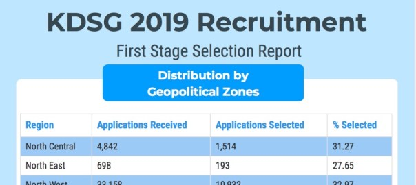 KDSG Recruitment Distribution by Geozones