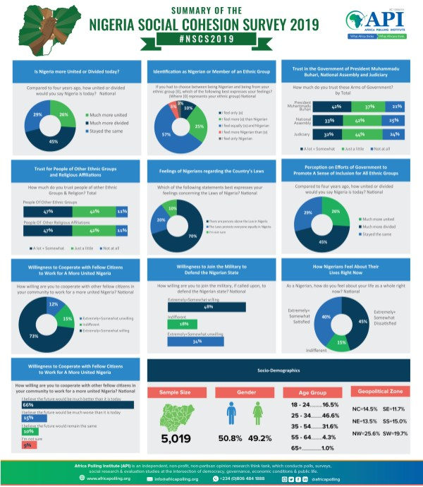 Infographic: Summary with Few Selected Charts from each component