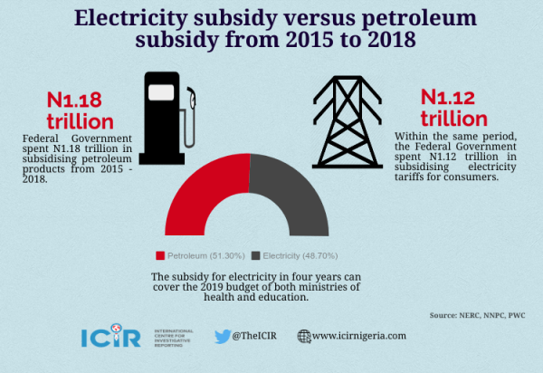 Infographics on subsidies