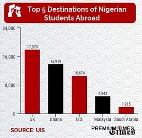 Top 5 Destinations of Nigerian Students Abroad