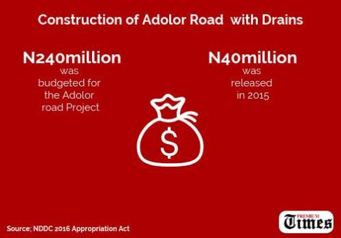 INFOGRAPH: Adolo road construction. [CREDIT: Yusuf Kabir]