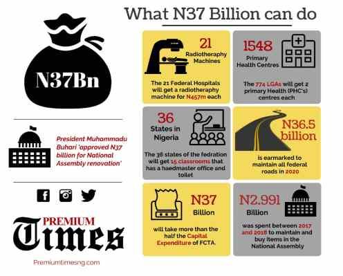 Infograph by Kabiru Yusuf