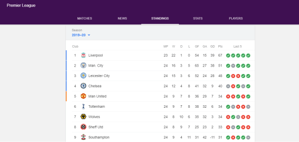 EPL Table as at 23 Jan. 2020 [Photo: Google]