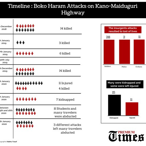 INFOGRAPH: Increasing Boko Haram attacks on highways threaten to cut Borno off from Nigeria
