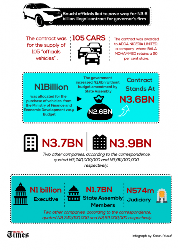INFOGRAPH: EXCLUSIVE: How Bauchi officials lied to pave way for N3.6 billion illegal contract for governor's firm