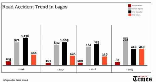 Road accident trend in Lagos.