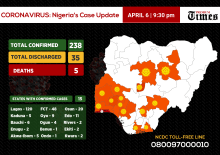 Infographics showing the number of coronavirus cases in Nigeria so far