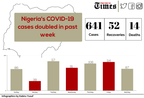 Infographic showing Nigeria's COVID-19 cases