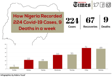 Infograph showing the constant rise in coronavirus cases in Nigeria.
