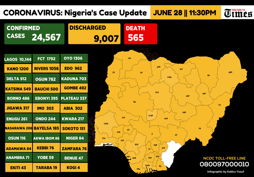 Infograph showing Confirmed coronavirus cases in Nigeria as at 28th June, 2020