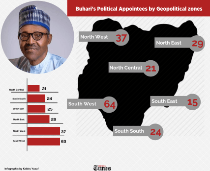 An Infographics showing the numbers of President Buhari's Political Appointees by region