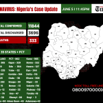Infograph showing cases of coronavirus in Nigeria as at 5th June, 2020