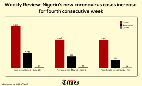 Nigeria's new coronavirus cases increase