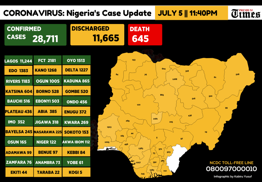 Infograph showing Confirmed coronavirus cases in Nigeria as at 5th July, 2020
