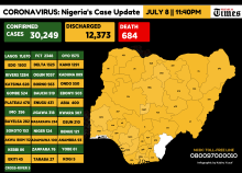Infograph showing Confirmed coronavirus cases in Nigeria as at 8th July, 2020