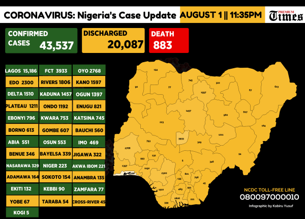 Infograph showing the cases of Coronavirus across Nigeria as at 1st Aug,2020