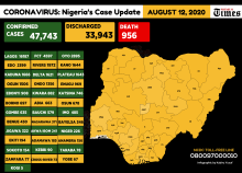 COVID 19: An Infograph showing latest coronavirus cases in Nigeria.