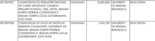 University of Ibadan budget 2019
