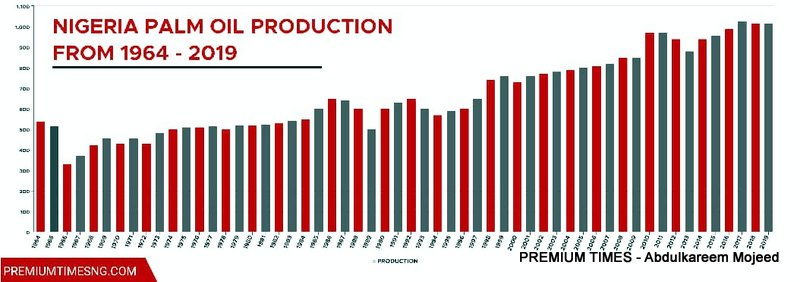 Nigeria Palm Oil Production From 1964 -2019