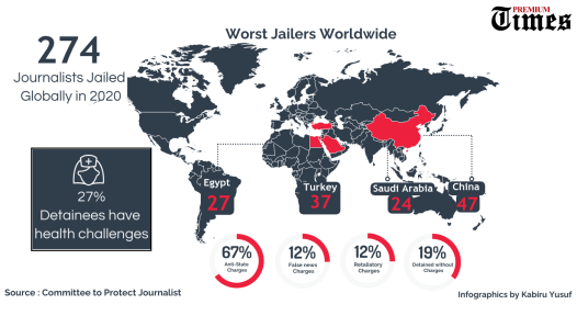 Infographic: 274 journalists jailed globally in 2020 – CPJ