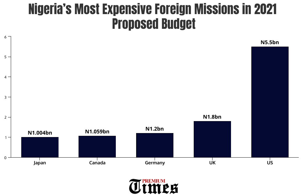 A bar chart showing the list of Nigeria's most expensive foreign missions in the 2021 proposed budget.