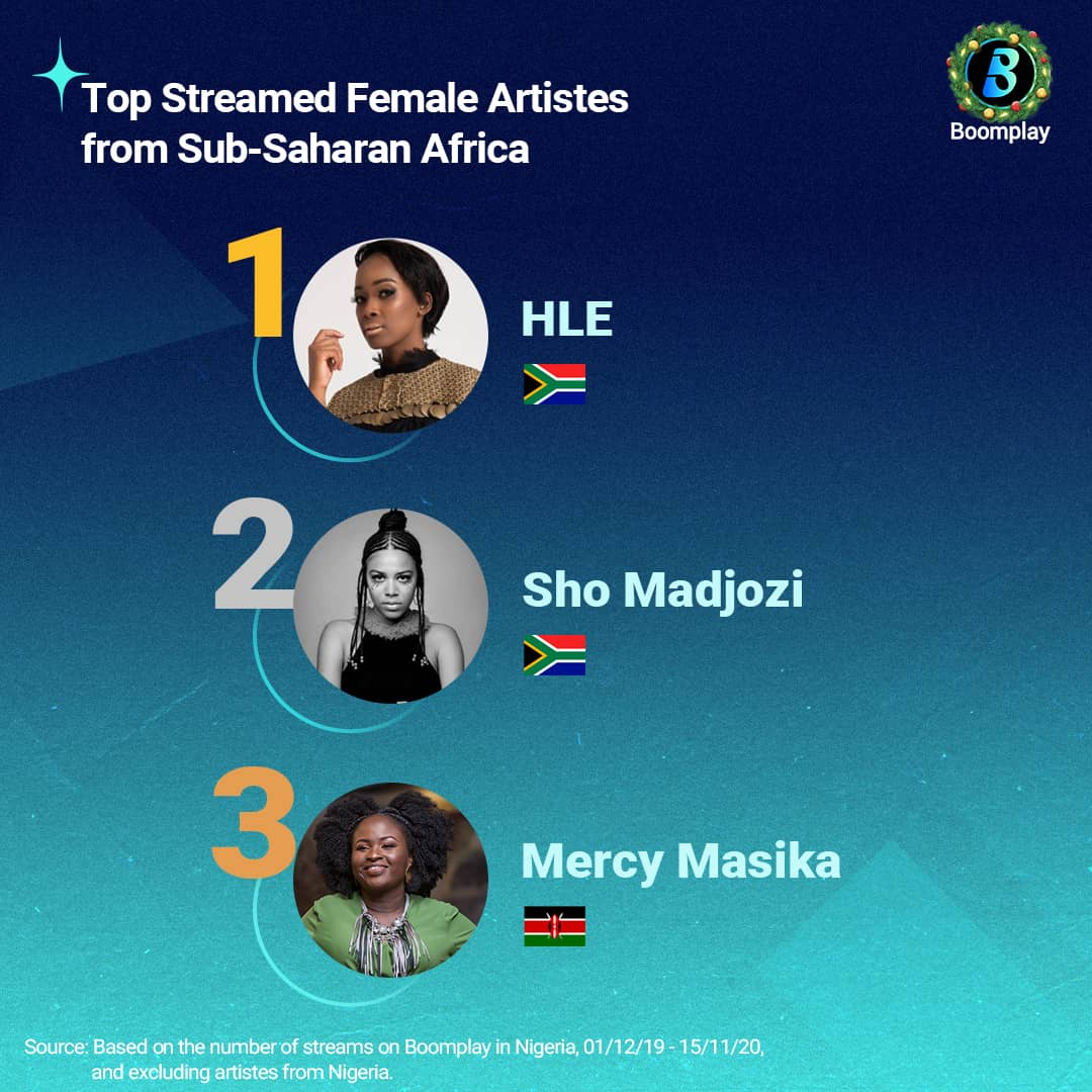Top Streamed Female Artistes from Sub-Saharan Africa