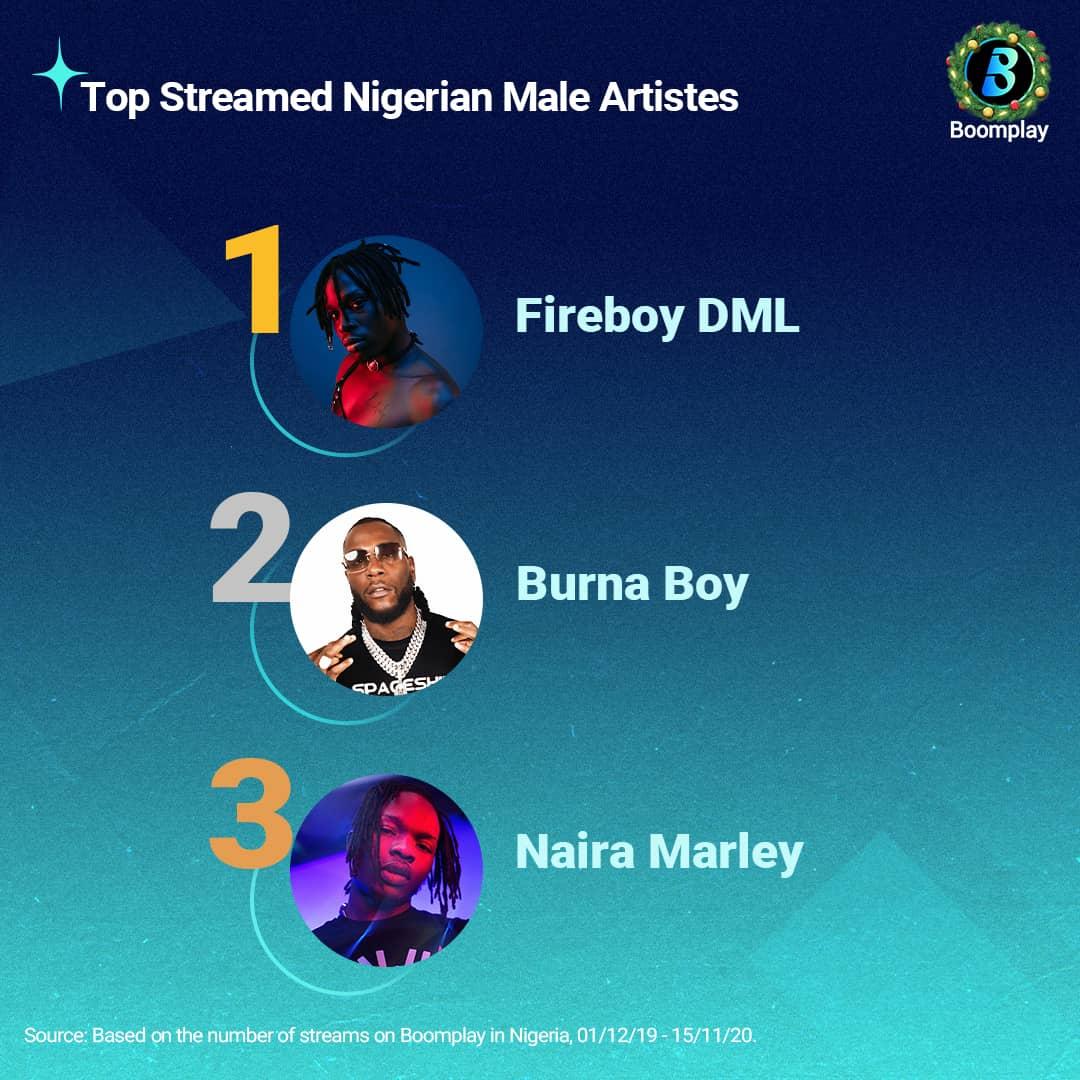 Top Streamed Nigerian Male Artistes