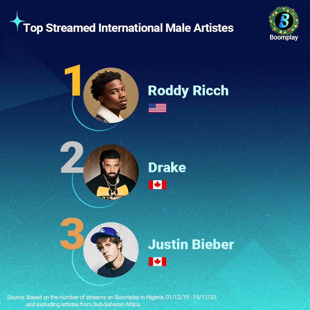 Top Streamed International Male Artistes