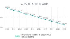 Drop in the number of people AIDS related deaths