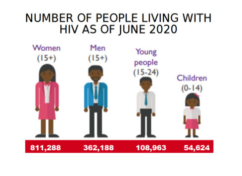 NUMBER OF PEOPLE LIVING WITH HIV AS OF JUNE 2020