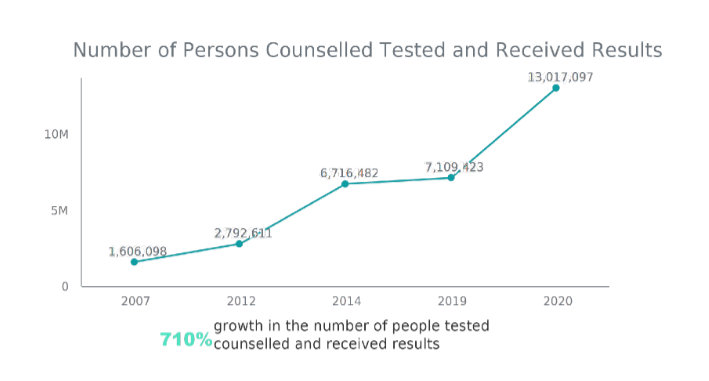 Number of Persons Counselled Tested and Received Results