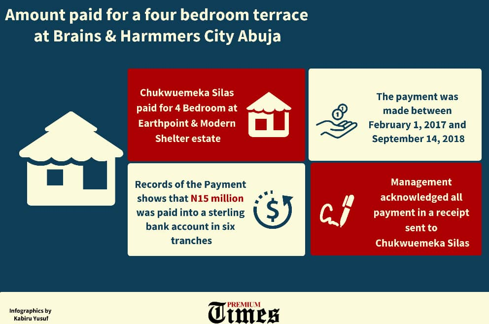 Infographic showing amouint paid for a four bedroom terrace