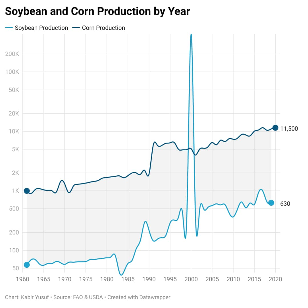Infographics showing Nigeria's soybeans and corn production