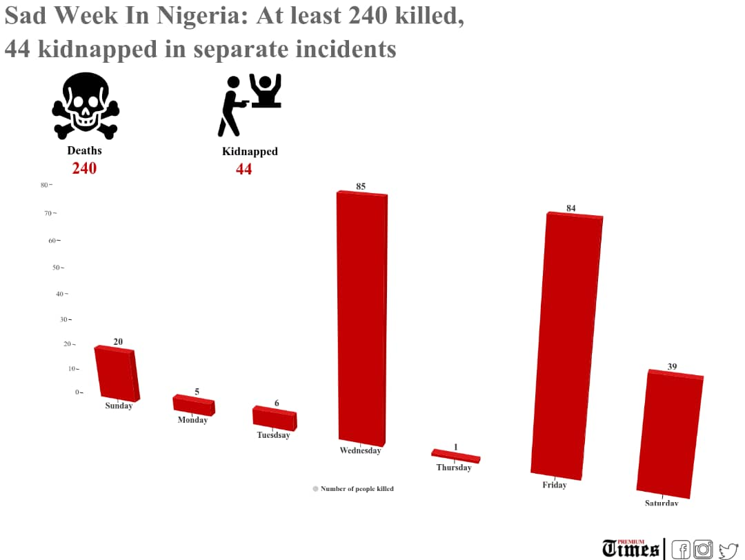 Inforaphic showing the rate of kidnapping in Nigeria in one week.