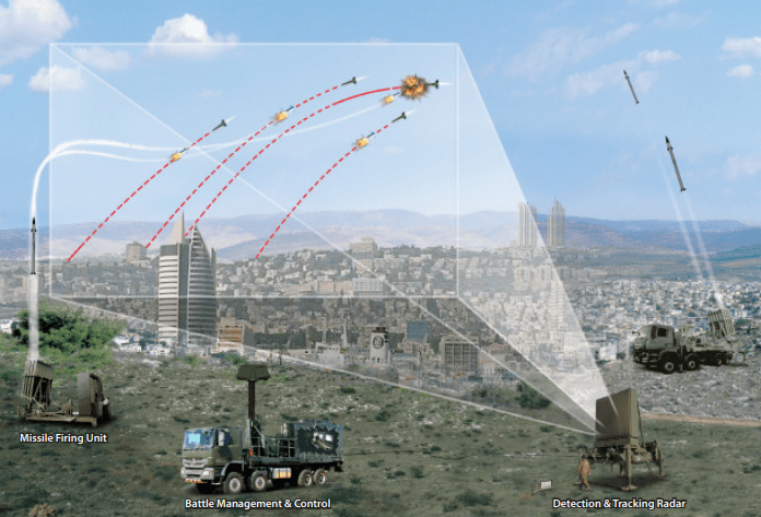 Pictorial view of the Iron Dome [PHOTO CREDIT: Multi-Mission-IRON-DOME-Brochure Rafael Advanced Defense Systems]