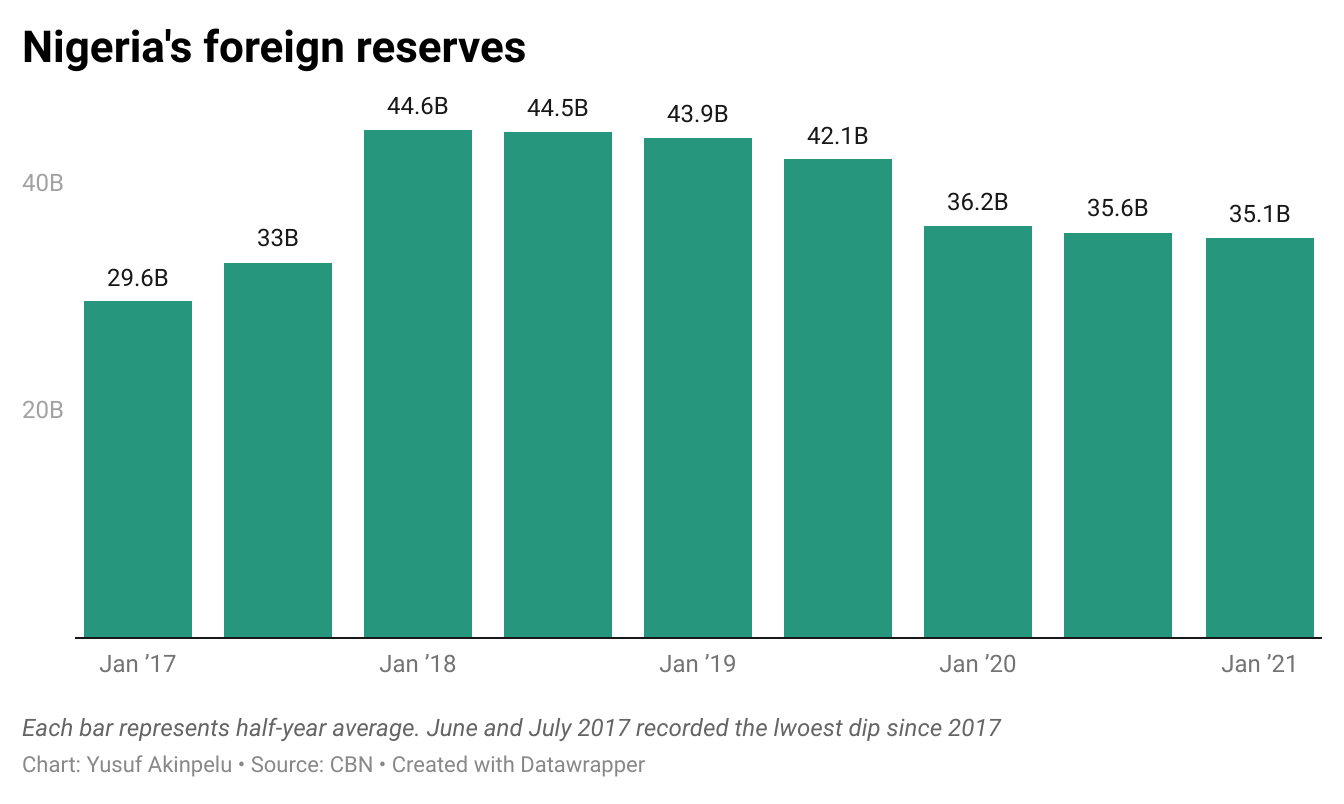 Infographics showing  Nigeria's foreign reserves average over the period under review