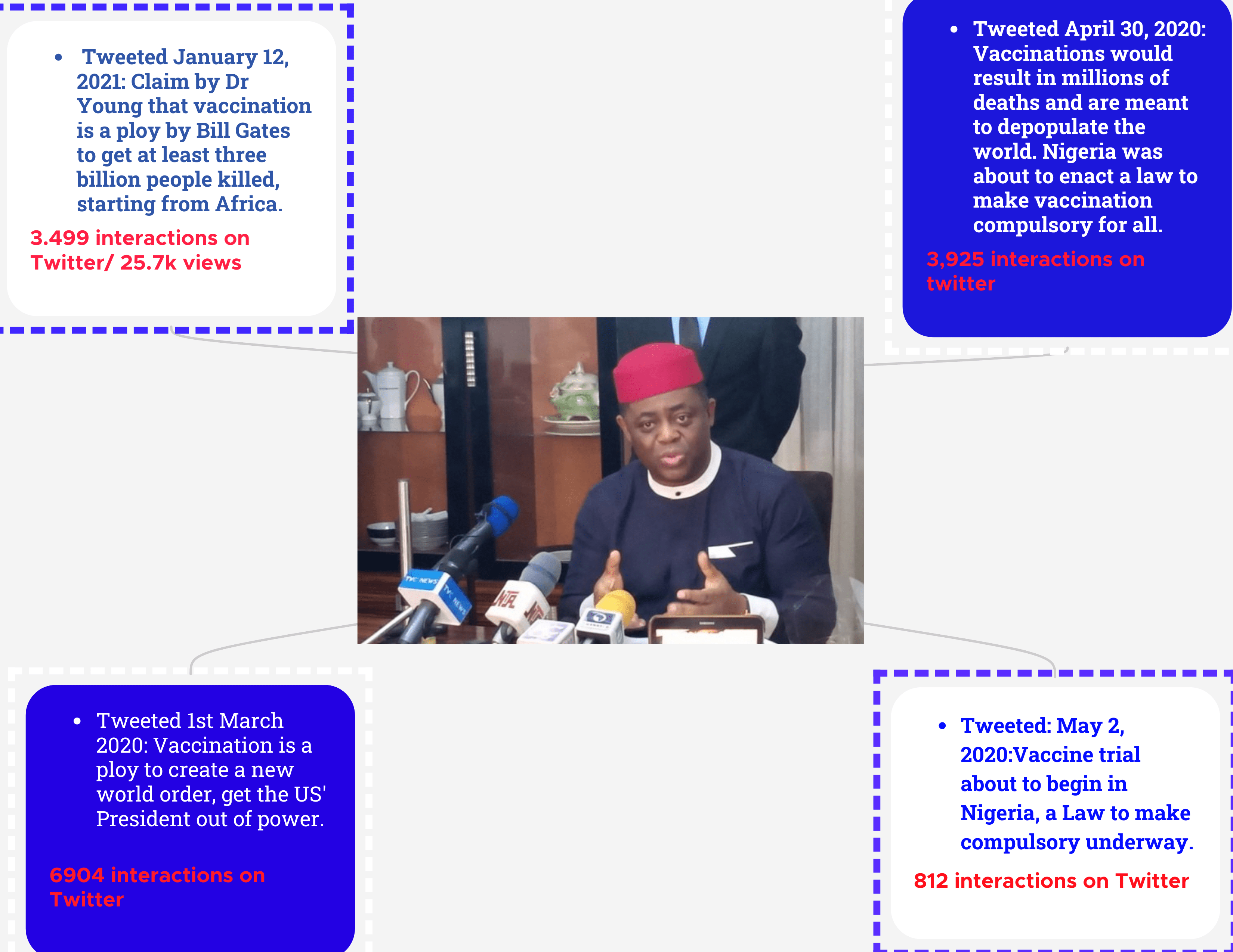 Infograph Fani-Kayode's tweets and their numbers