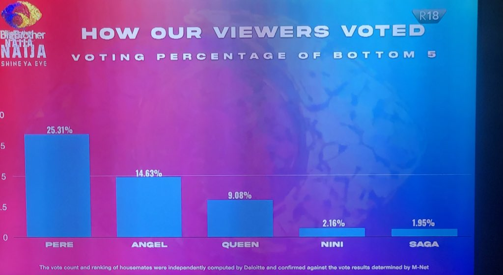 How viewers voted this week