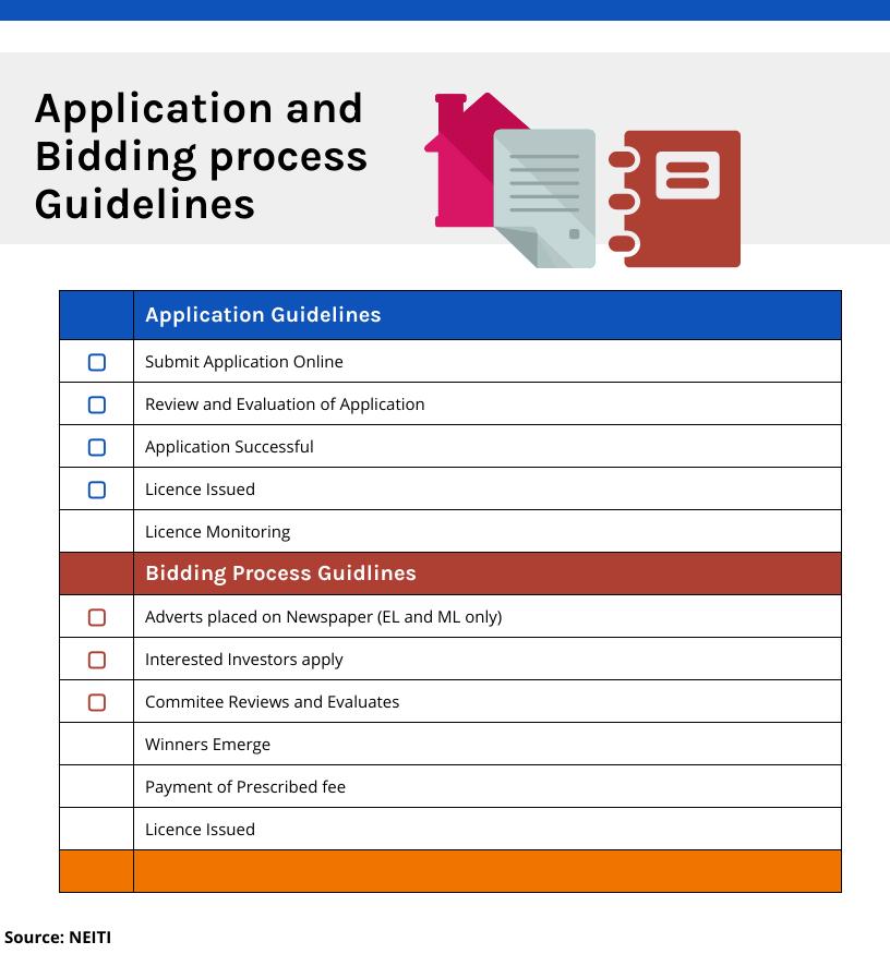 Application and Bidding Process