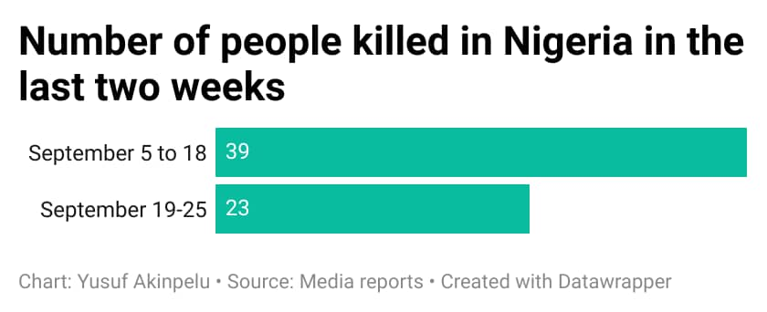 Nigerians killed by armed non-state actors within the last two weeks