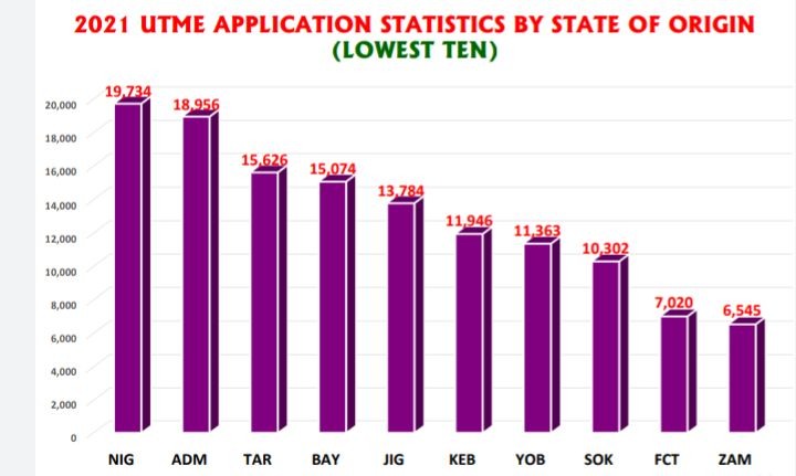 2021 UTME application statistics by state of origin (Lowest Ten)