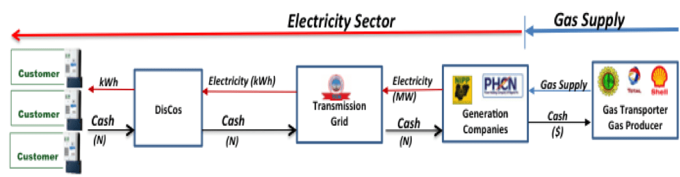 Gas-to-power value chain