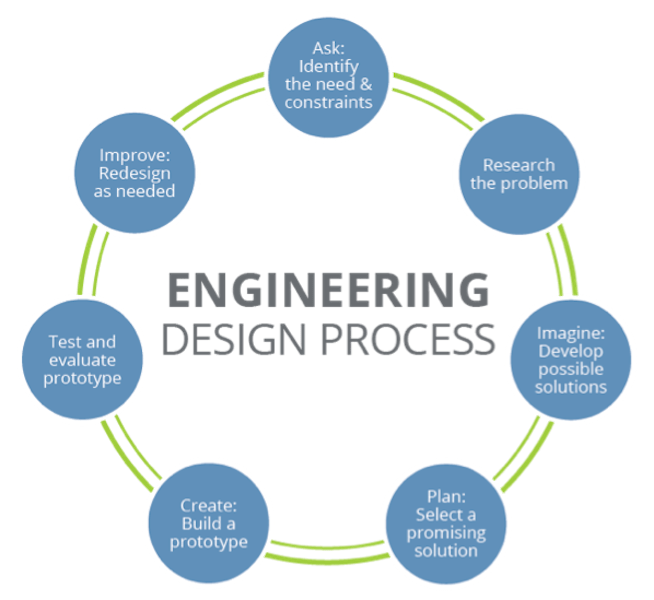 World engineers week introducing engineering to students for Interior designer design process