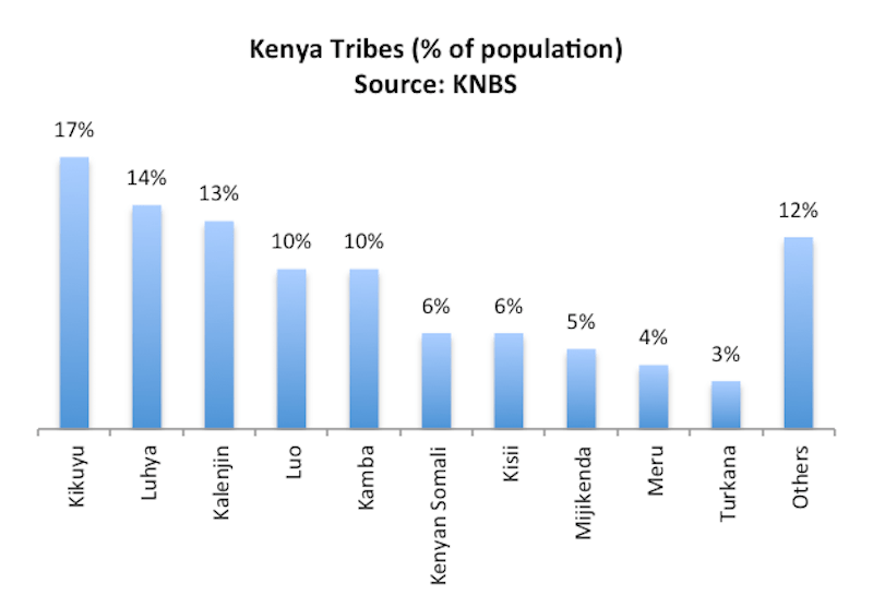 Kenya's tribes