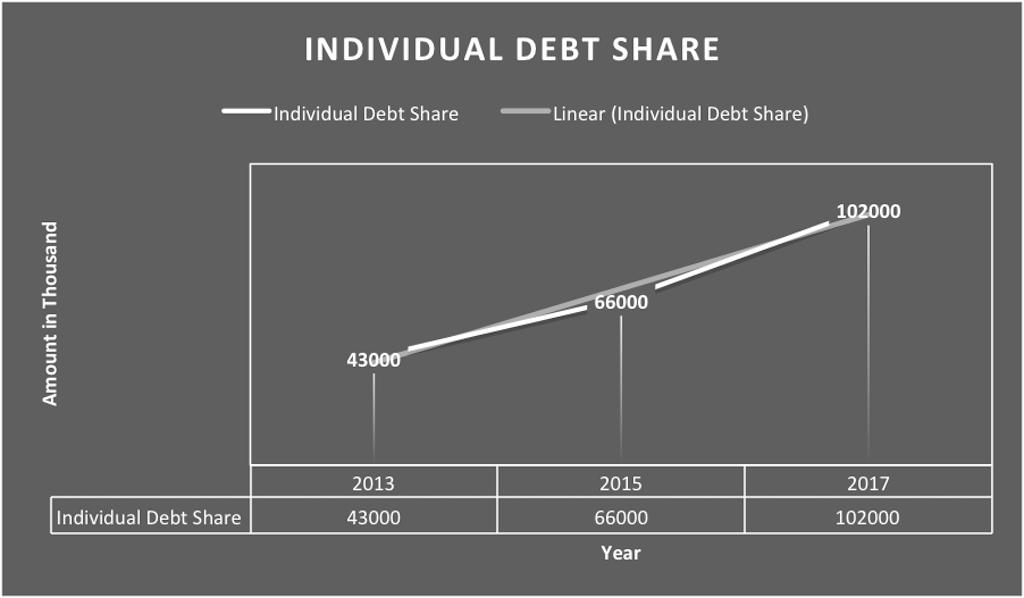 Debt - Nubari -2